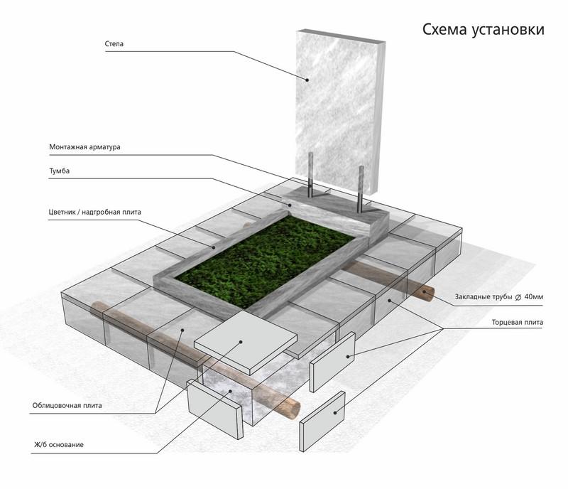 Как установить памятник